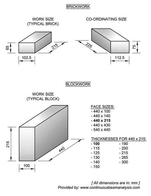 Blockwork and Brickwork Dimensions